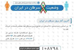 وضعیت سرطان در ایران
